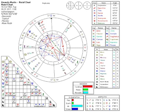 Astrological Natal Chart And Report Emailed To You Etsy