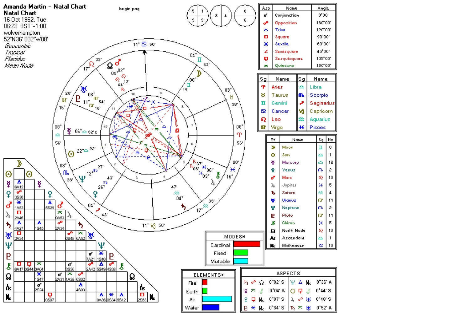 Astrological Natal Chart And Report - emailed to you - 20+ pages