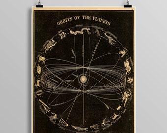 Orbit of the planets,  astronomy print, zodiac, constellations, Celestial Maps, Telescope, Planets, Astronomy Illustration 467