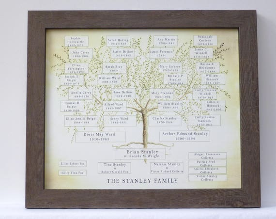 Ancestry Chart Frame, Custom Family Tree, Gift for Mum, Grandparent Gift, Mothers Day Frame, Boss Gift, Family Name Print, Retirement Gift,