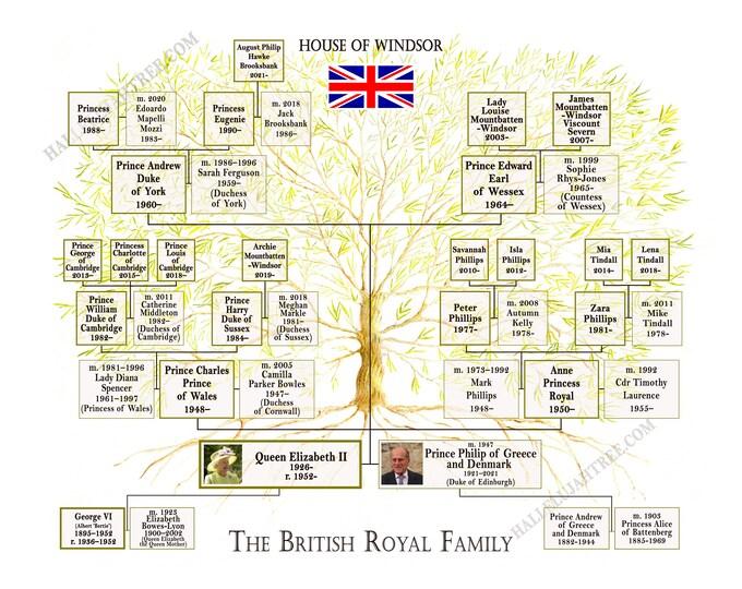 British Royal Family Tree Chart HRH Queen Elizabeth II and Prince Philip Duke of Edinburgh, House of Windsor Art Poster
