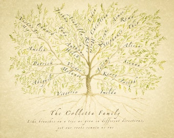 Tree Print personalised with family names of ancestors and descendants making perfect gift for parents or grandparents.