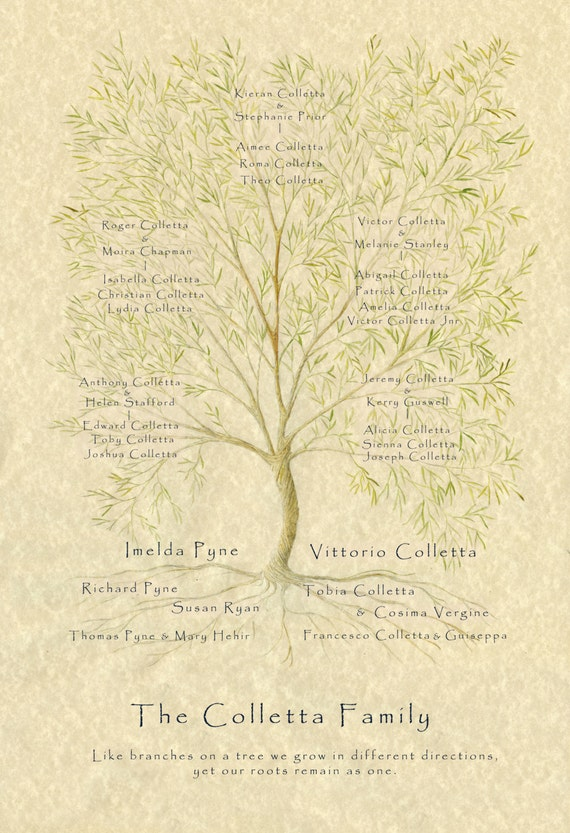 Family Tree Digital, Custom Family Tree, Personalised Mum Gift, Anniversary Gift, Grandparent Gift, Ancestry Chart, Wedding Gift, Genealogy