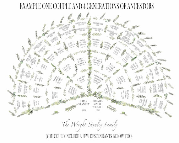 Ancestral Fan Chart Print 2, 3 or 4 generations for one person or a couple. Personalised Custom Family Tree.