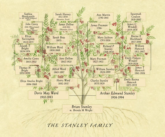 Family Tree Chart Print customised to include any combination of ancestors and descendants. Gift for genealogist.