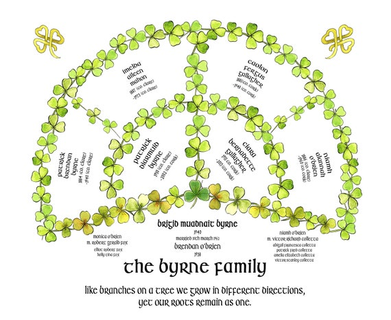 Irish Family Tree, Shamrock Ancestry Fan, Celtic Genealogy Chart, Personalised St Patricks Day Gift, Irish Heritage, Personalised Art