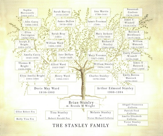 Family Tree JPEG, Custom Family Tree, Gift for Mum,  Ancestry Chart, Gift for Parents, Grandparent Gift, Personalised Anniversary Gift,