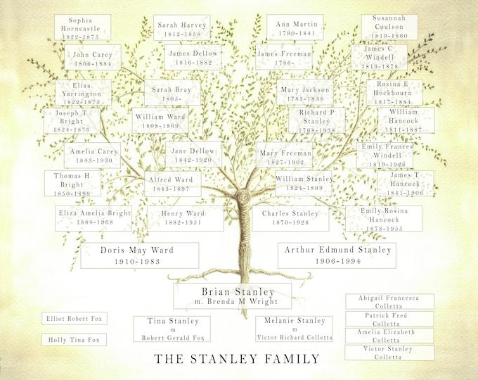 Family Tree JPEG, Custom Ancestry Tree, Gift for Mum, Genealogy Chart, Personalised Parent Grandparent Present, Birthday Anniversary Gift