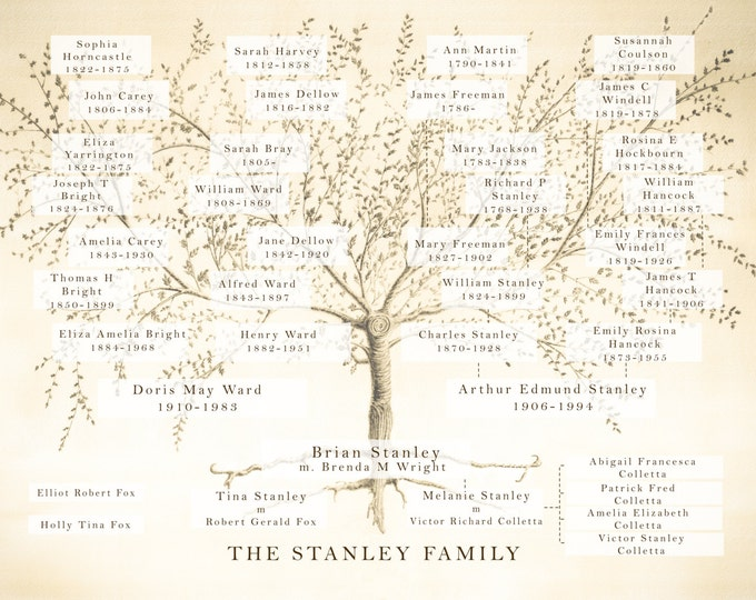 Family Tree-Custom Family Tree Print-Mothers Day Gift-Anniversary Gift-Ancestry Print-Gift for Parents- Grandparent Gift - Personalized tree