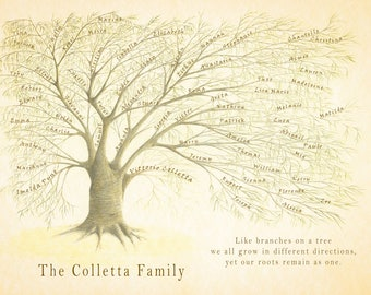 Family Tree JPEG, Custom Family Tree, Personalized Ancestry Gift, Ancestry keepsake, Wedding Present, Anniversary Gift, Gift for Parents,