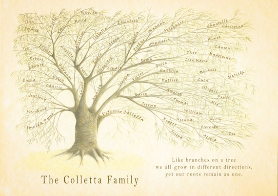Family Tree Print, Custom Family Tree, Personalized Mum Gift, Ancestry keepsake, Wedding Present, Anniversary Gift, Gift for Parents,