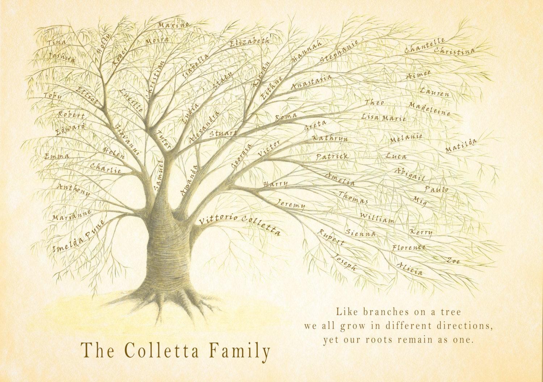 Family Tree Wedding Gift: Family Tree JPEG, Custom Family Tree, Personalized