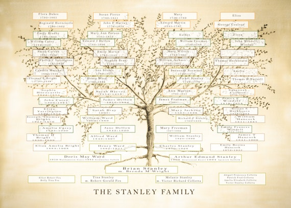 Family Tree Print, Custom Family Tree, Personalized Mum, Anniversary Gift, Ancestry Print, Genealogy Chart, Gift for Parents, Grandma gift