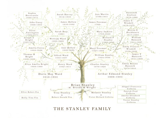Family Tree Print, Custom Family Tree, Mothers Day Gift, Anniversary Gift, Ancestry Print, Personalised Parents, Grandparent Gift, Ancestry