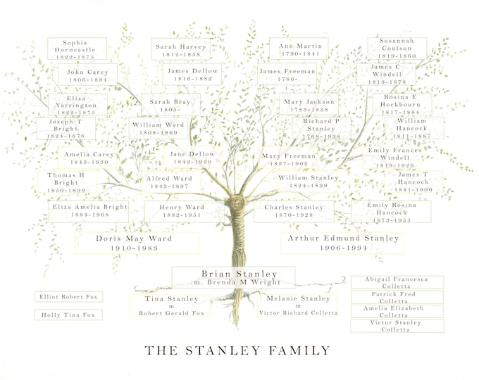 Family Tree JPEG, Custom Family Tree, Mothers Day Gift, Anniversary Gift, Ancestry Print, Personalised Parents, Grandparent Gift,