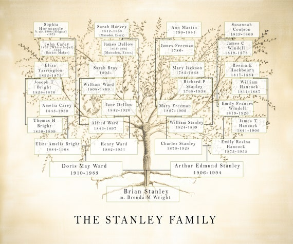 Family Tree JPEG, Custom Mum Gift, Ancestry Chart, Anniversary Birthday for Parents or Grandparents, Genealogy File, Printable
