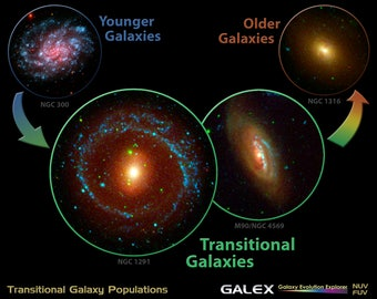 Poster, Many Sizes Available; Transitional Galaxy Populations; Galaxy Evolution