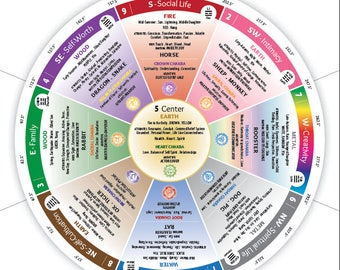 Feng Shui Compass Reference Card