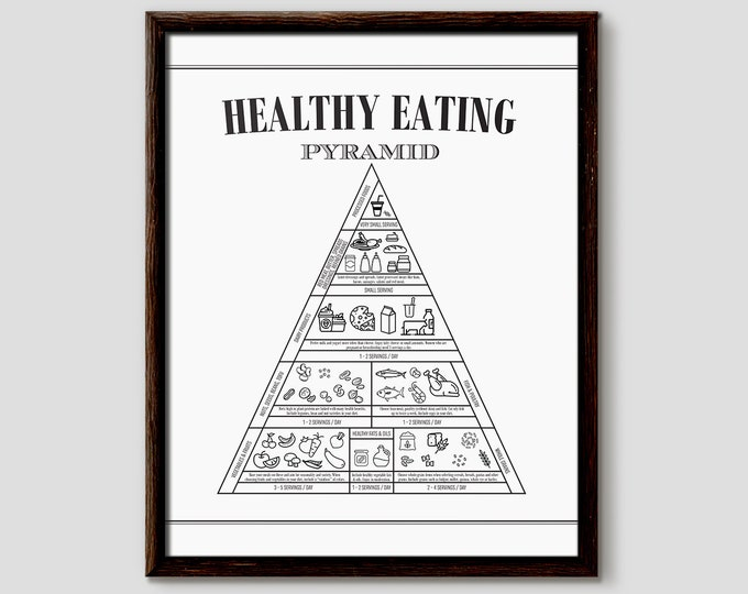 Healthy Eating Chart, Healthy Eating Pyramid, Food Wall Art, Kitchen Poster, Kitchen Wall Art