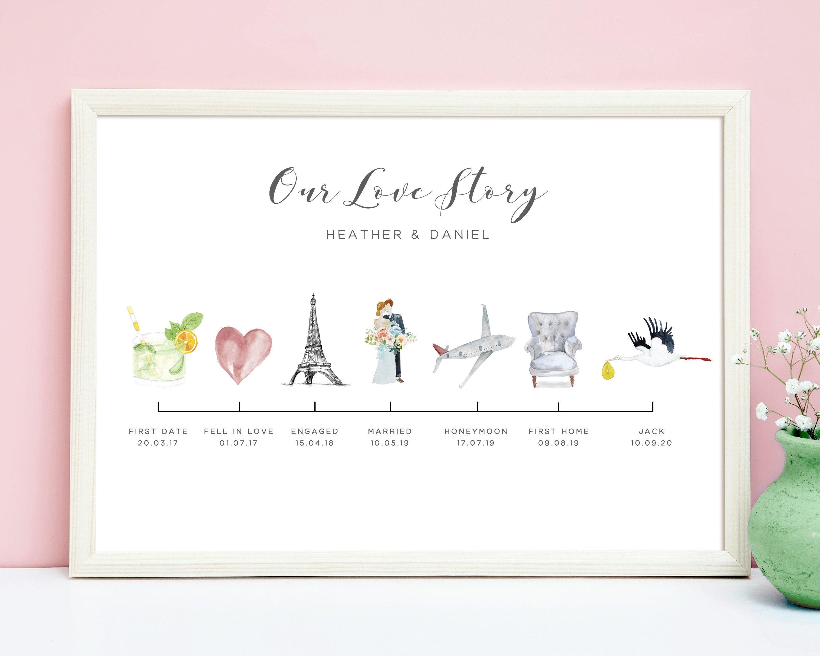 Timeline of relationship milestones