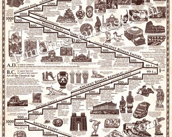 Art history timeline poster by timelinestaircase on etsy masterpieces of art history timeline poster 5 ft tall by 2 ft wide all hand drawn illustrations altavistaventures Image collections