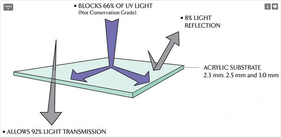 """12/""""x16/"""" UV Conservation Acrylic 1//8/"""" Plexiglass Picture Frame Glass Replacement"""