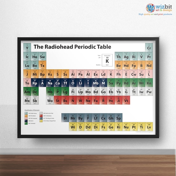 Radiohead poster the radiohead periodic table etsy image 0 urtaz Images