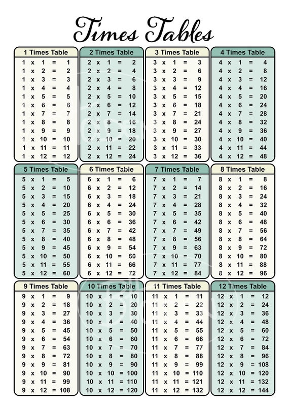 Times Table Chart Poster Print
