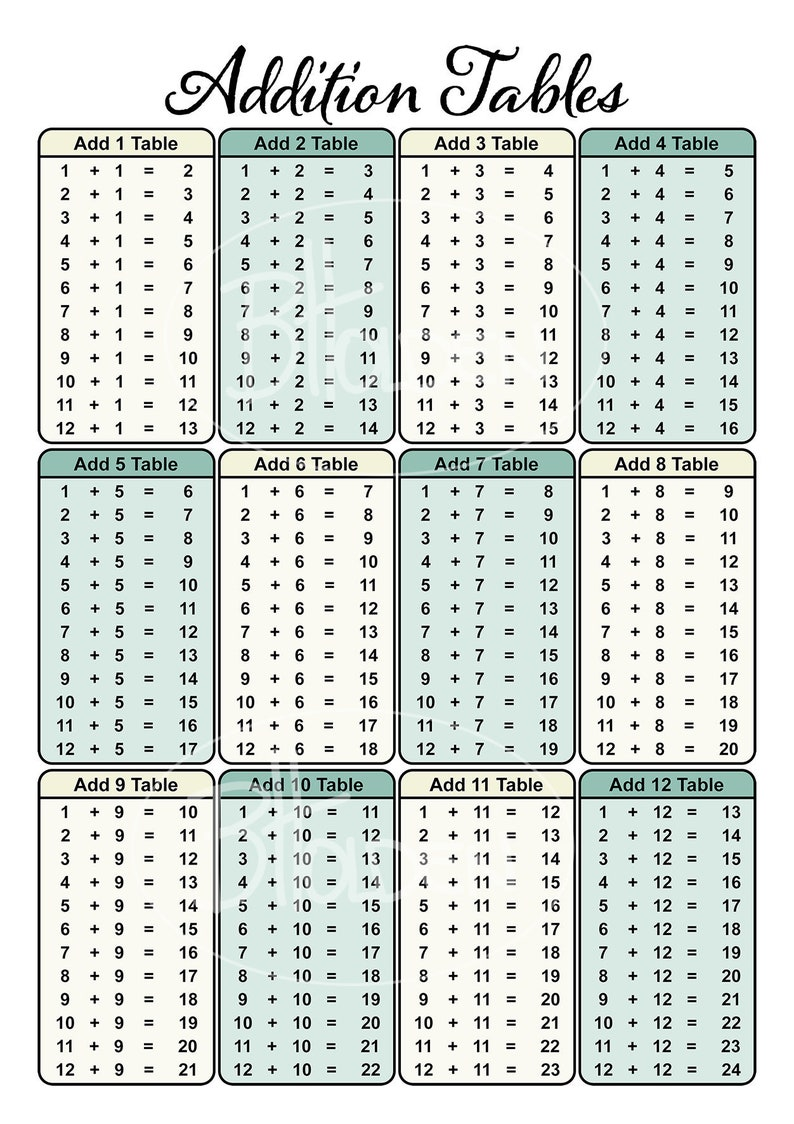 Addition Chart Poster Print Etsy
