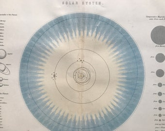 1891 Solar System Original Antique Print - Planets - Astronomy - Available Mounted and Matted