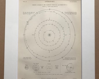 1875 Orbits of Mars, The Earth, Venus and Mercury Original Antique Matted Engraving - Astronomy Diagram - Matted & Available Framed