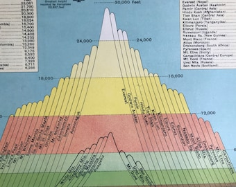 1930s The World's Highest Mountains Original Vintage Print - Statistics - Mounted and Matted - Available Framed