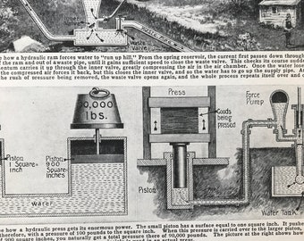 1940s Some of the Wonders worked by Water Power Original Vintage Print - Hydropower - Mounted and Matted - Available Framed