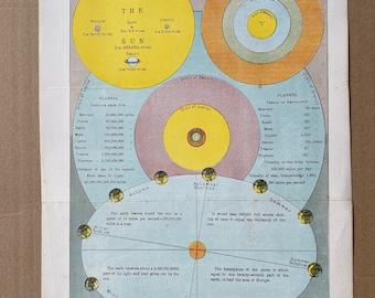 1900 Astronomy Original Antique Print - 9 x 12 inches - Astronomy - Solar System - Planets - Orbit - Equinox - Seasons -  Wall Decor