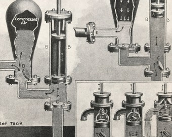 1940s How force and suction pumps raise water Original Vintage Print - Mounted and Matted - Physics - Hydroenergy - Available Framed