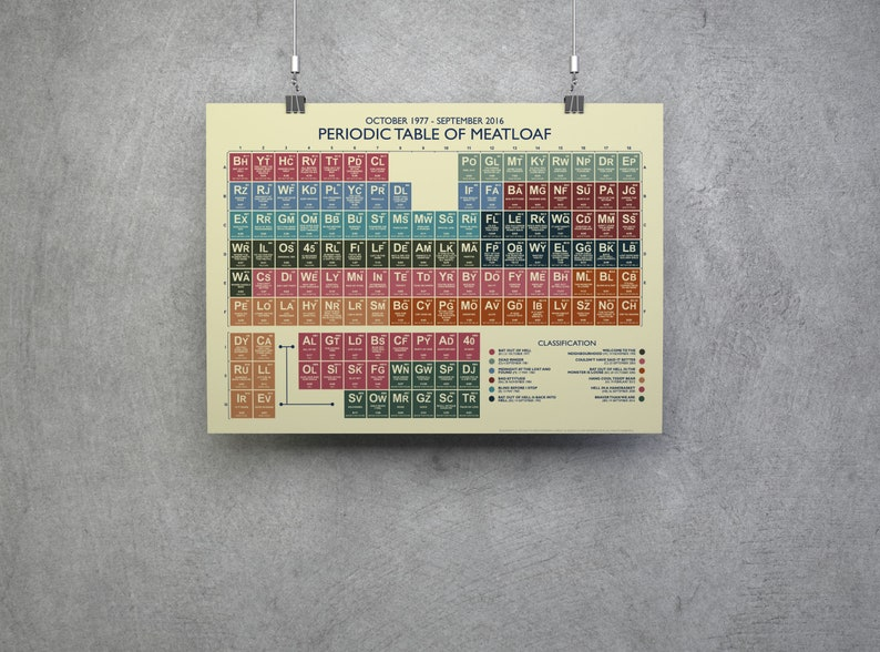 MEATLOAF - PERIODIC Table
