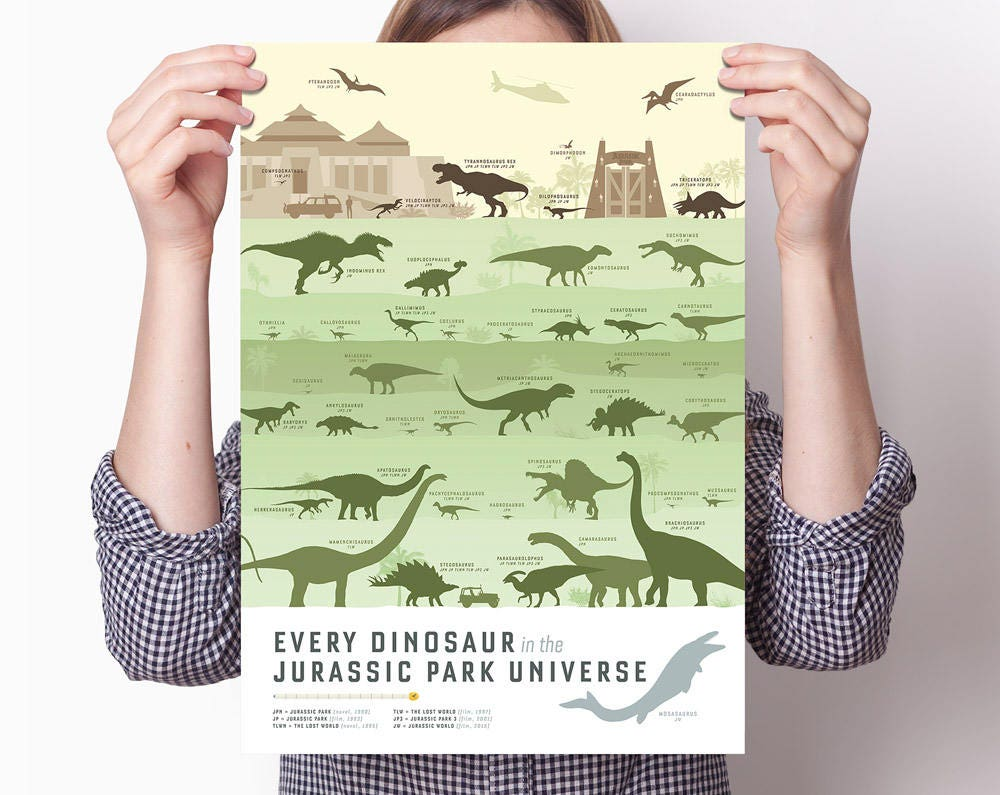 3fb0779c6d9 Dinosaur Poster  All Jurassic Park dinos to scale Lost World