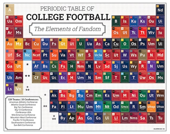 Periodic Table Of College Football Print Perfect For College Etsy - Conference table football