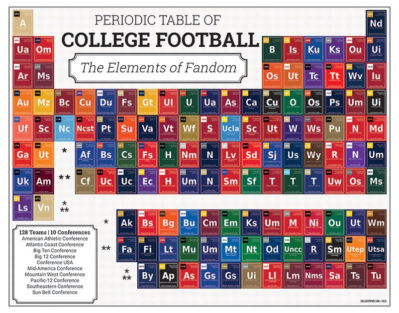 image about Printable College Football Schedules named Periodic Desk of University Soccer Print Ideal for Faculty Soccer Admirers Sports activities Followers Rejoice Soccer Period Exceptional Present