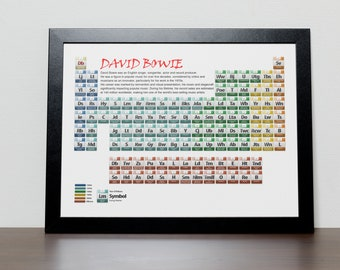 DB Periodic Table Poster