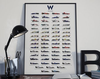 The Evolution of Williams F1 Poster (1969-2019)