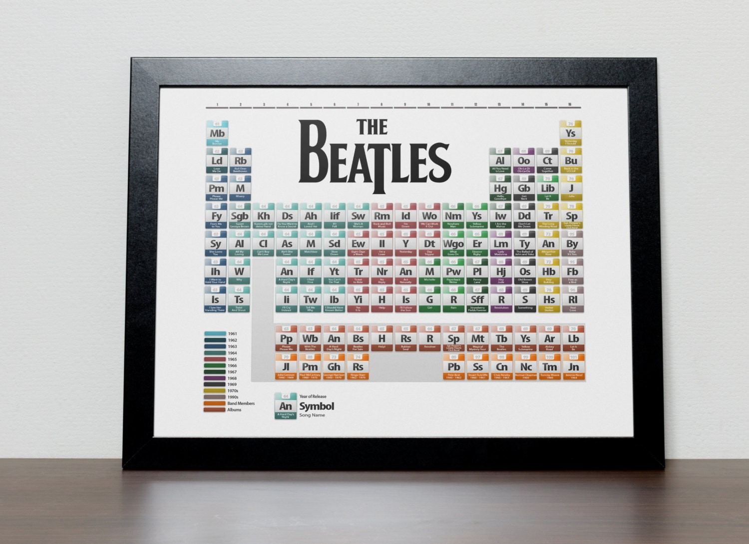 The beatles discography periodic table poster urtaz Image collections