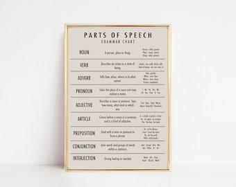 grammar poster | parts of speech printable | parts of speech poster | educational poster | homeschool classroom | instant download