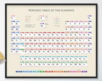 Periodic table etsy periodic table poster periodic table of elements 2018 updated periodic table poster periodic table wall art organic chemistry poster urtaz Choice Image