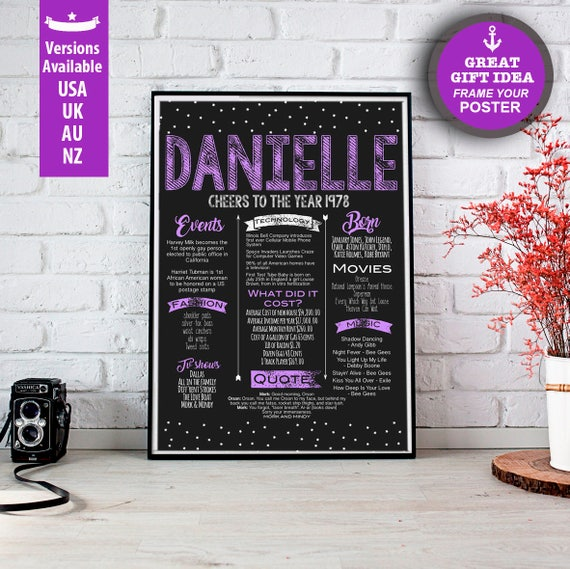 40th Birthday Poster For Her Personalized