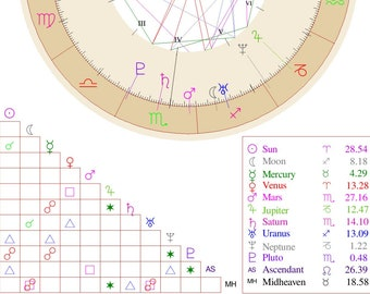 Complete Astrology Birth Chart Includes The Aspects Planets Form With One Another And Houses They Sit In