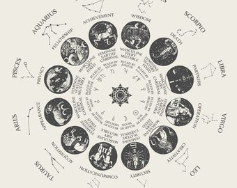 Natal Chart With Interpretation