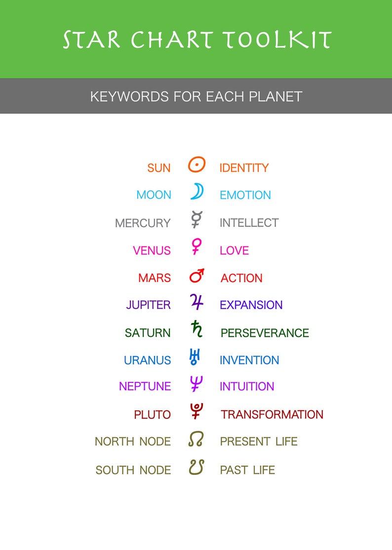 Virgo or Gemini Astrology Chart For Babies & Children Plus ...
