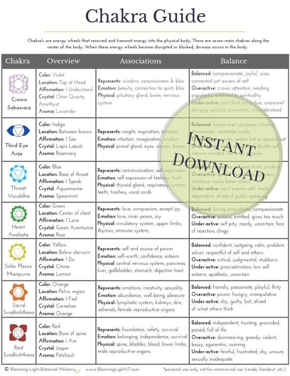 photo about Printable Chakra Chart titled Printable Chakra Reference Chart *Instantaneous obtain/ Chakra marketing consultant for chakra balancing for 7 chakras