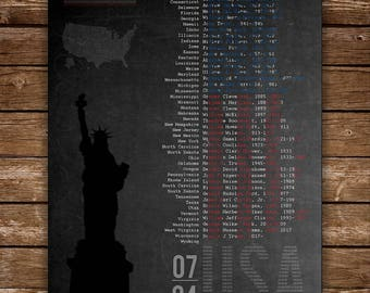 Characteristics of USA, print, INSTANT DOWNLOAD, patriotic print, man cave decor, boy's room decor, United States of America